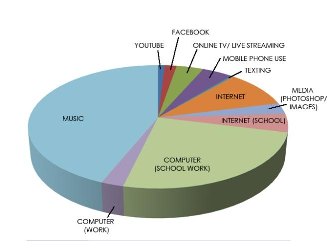 digitalmediausagechart